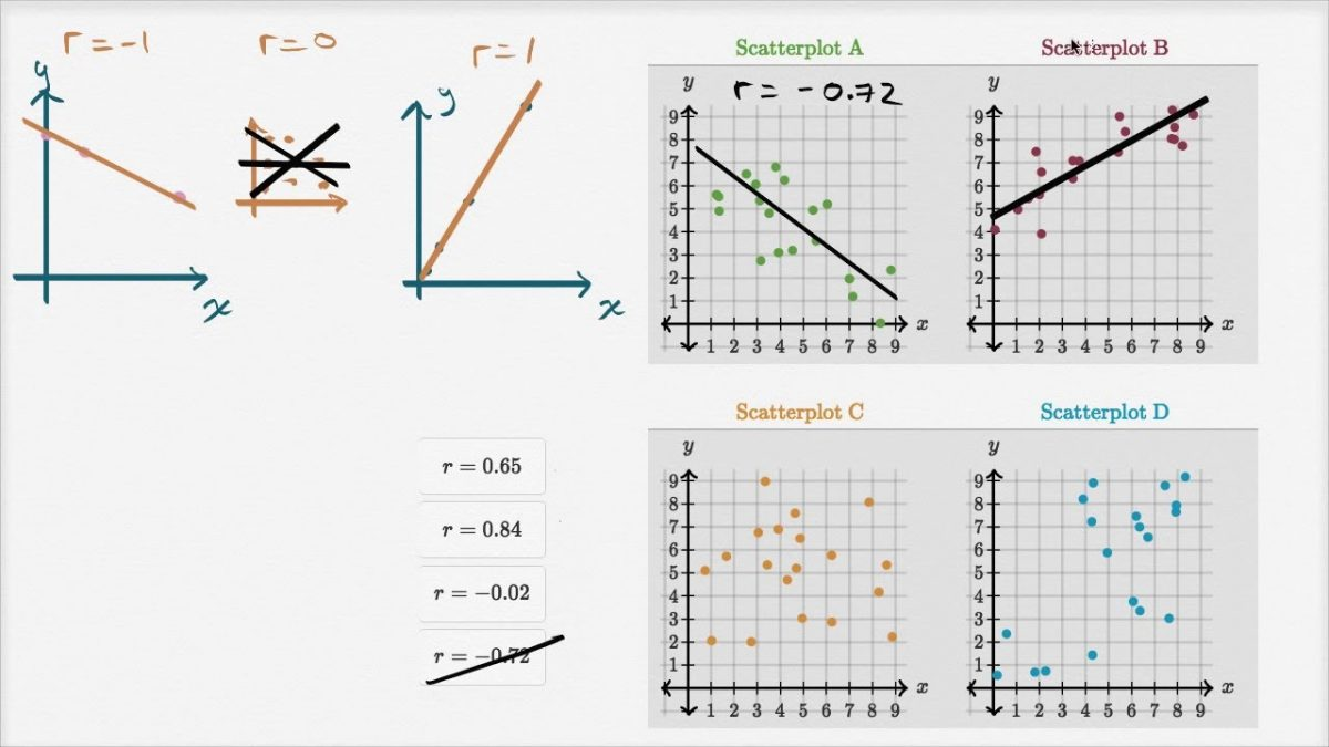 Introduction To Correlation Coefficient And Central Limit Theorem